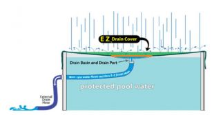 28' EZ Drain Round Above Ground Winter Pool Cover and Chemicals 15 yr Warranty